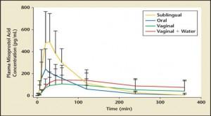 Absorção do Misoprostol